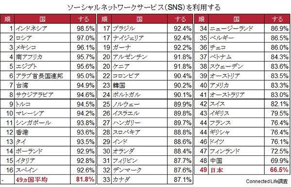 SNS利用度、日本は49カ国中で最...